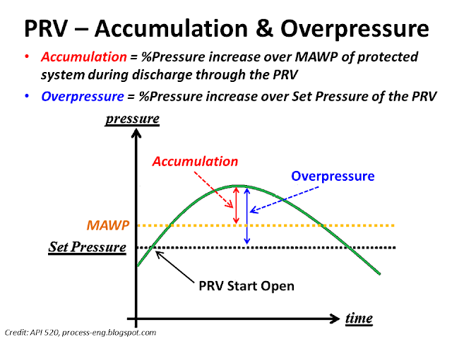 What is accumulation overpressure PRV.png