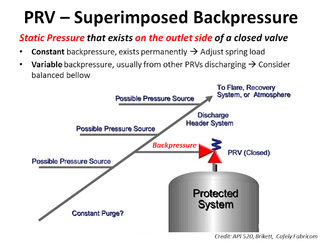 What is Backpressure of  PRV 2.png