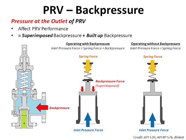 What is Backpressure of valve