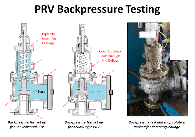 What is backpressure test of PRV 2.png