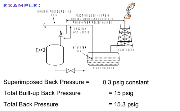 What is Built up Backpressure of  PRV 2.png
