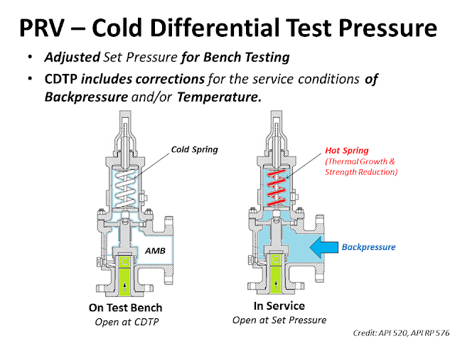 What is CDTP cold diferential test pressure.png
