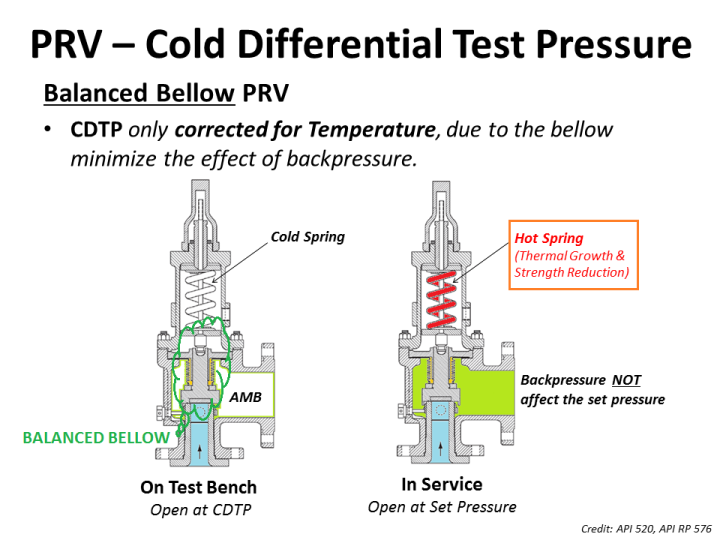 What is CDTP of bellow PRV.png