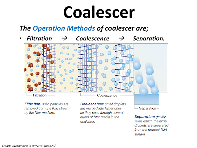 What is Coalescer 2.png