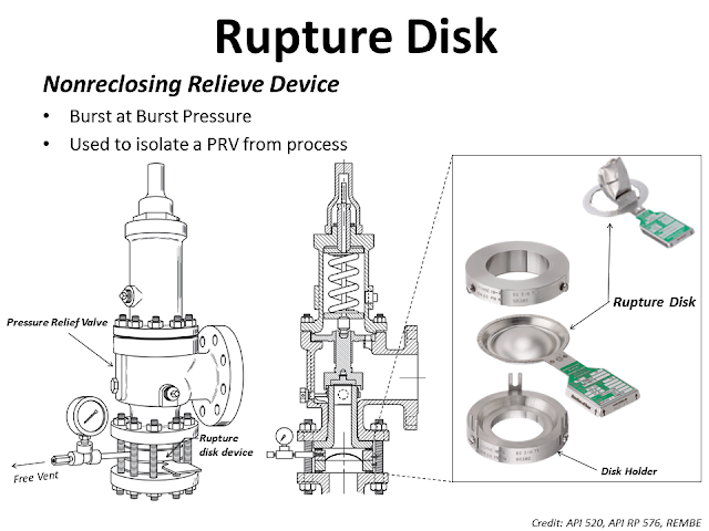 What is Rupture disk.png