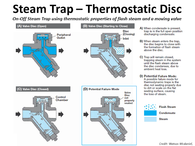 What is Steam trap Thermostatic 2.png