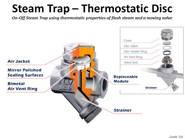 What is Steam trap Thermostatic