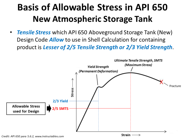 Allowable stress API 650.png