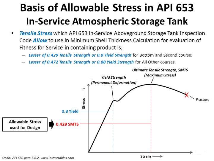Allowable stress API 653.png