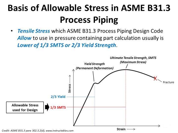 Allowable stress ASME B31.3.png
