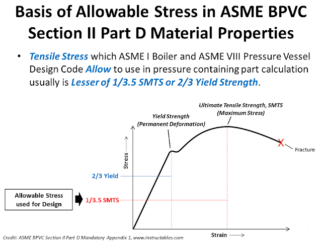 Allowable stress ASME VIII.png
