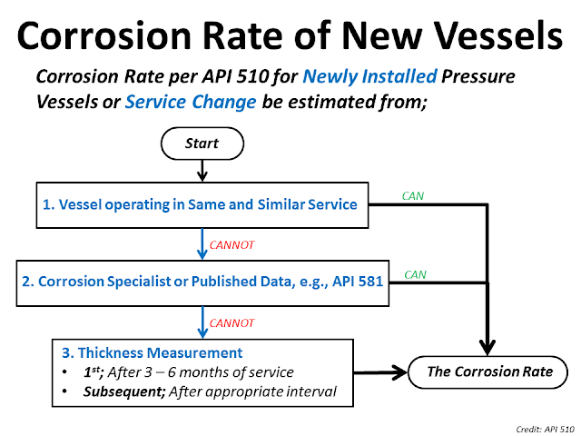Corrosion rate API 510.png