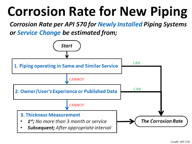 Corrosion rate API 570.png