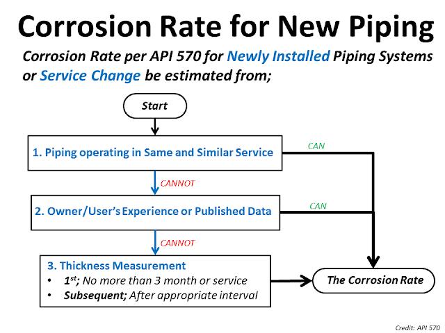 Corrosion rate API 570.png