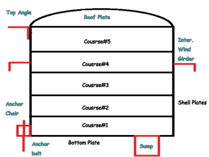 Storage tank API 650 courses.png