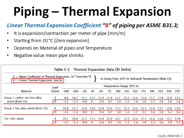 pipe thermal expansion asme 31.3