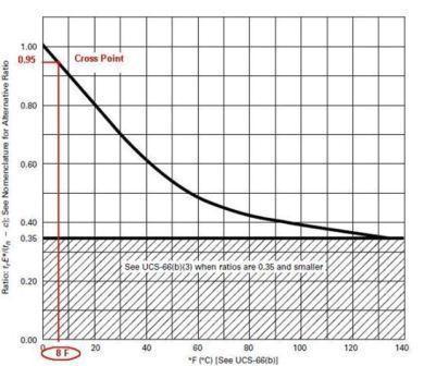 MDMT ASME VIII Ratio