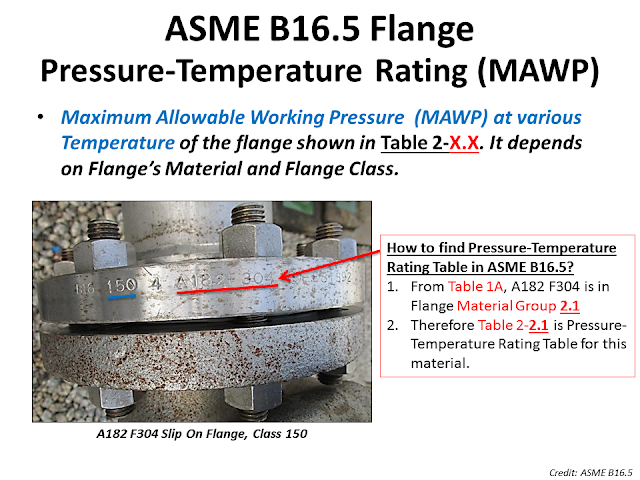 Flange MAWP rating